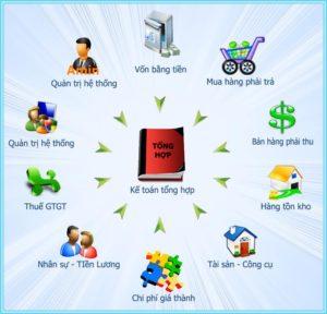 Download Kế Toán Việt 1.0 – Phần mềm kế toán cho người Việt